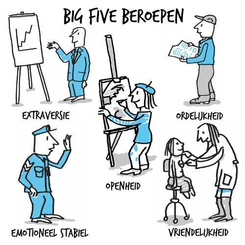 Big Five Beroepen